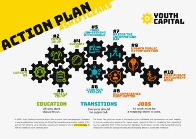 Youth Capital's Action Plan to tackle youth unemployment