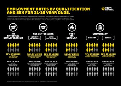 employment rates by gender and qualification